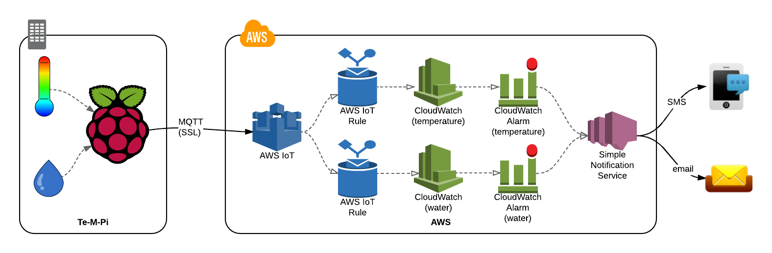 AWS NZ - Monitoring temperature with Raspberry Pi and AWS IoT